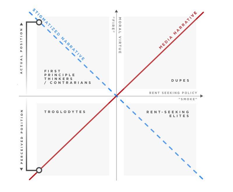 weinstein diagram