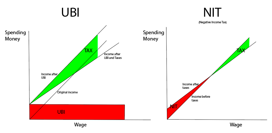 Negative income tax vs UBI