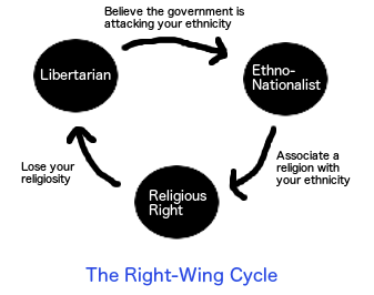 the right wing cycle