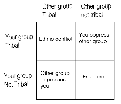 game theory tribalism.png